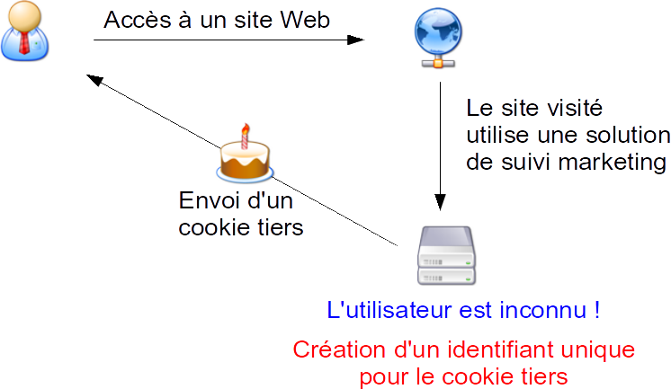 cookie_tiers_etape01.png